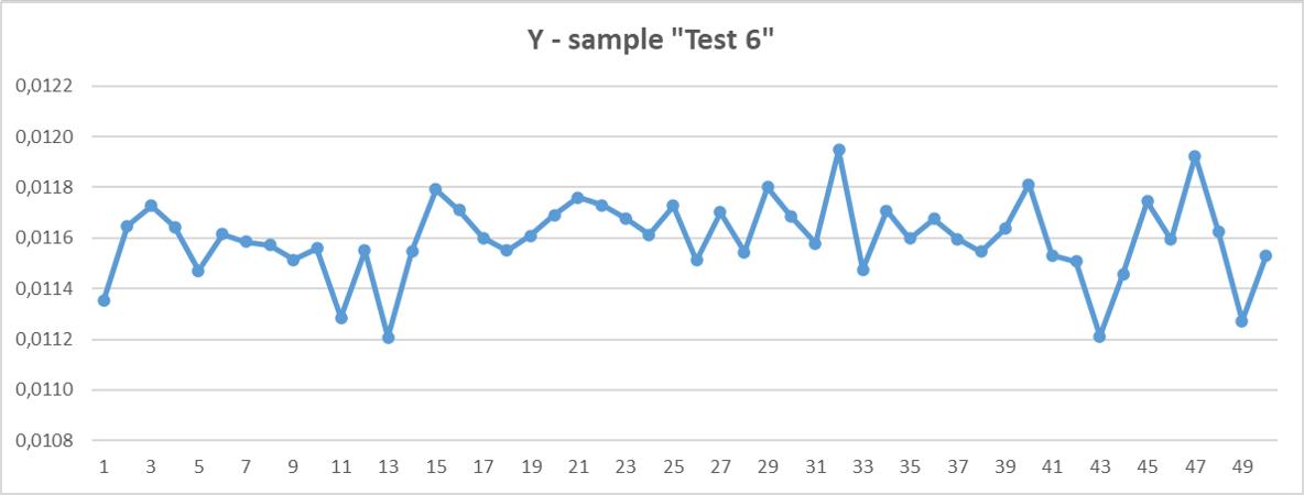 Value for Y of sample Test 6 – Ultimate Black